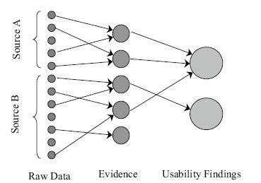 Usability Evidence