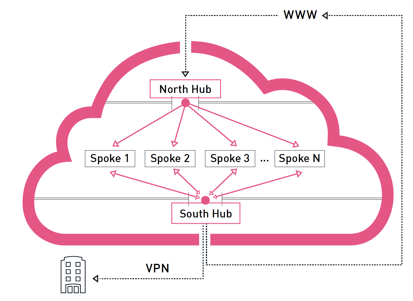 Figure 2: All traffic is routed through the hubs. The North Hub is for incoming traffic and the South Hub is for traffic to and from the corporate network, traffic to the Internet, and East-West access between spokes. Each spoke comprises cloud virtual machines with varying security and access levels.