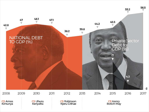 Graph showing Kenya's surging debt.