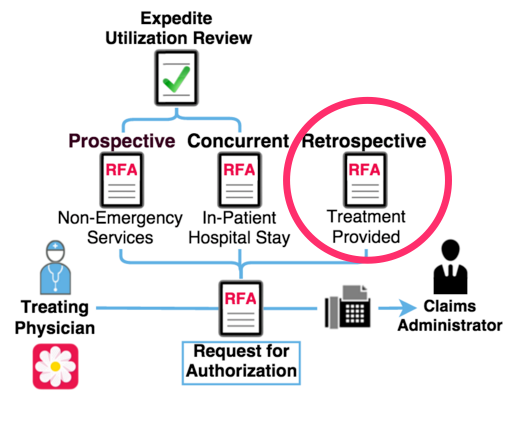 Retrospective Workers' Comp RFA