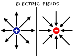 Electrostatics: electric force, electric field and