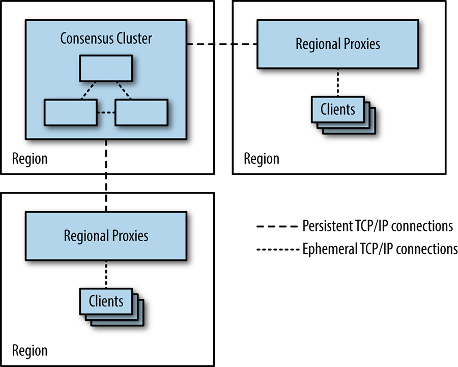 Using proxies to reduce the need for clients to open TCP/IP connections across regions.