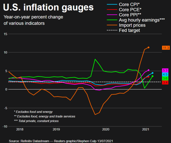 U.S. consumer prices post the most significant gain in 13 years; inflation has likely peaked. Source: Reuter.com