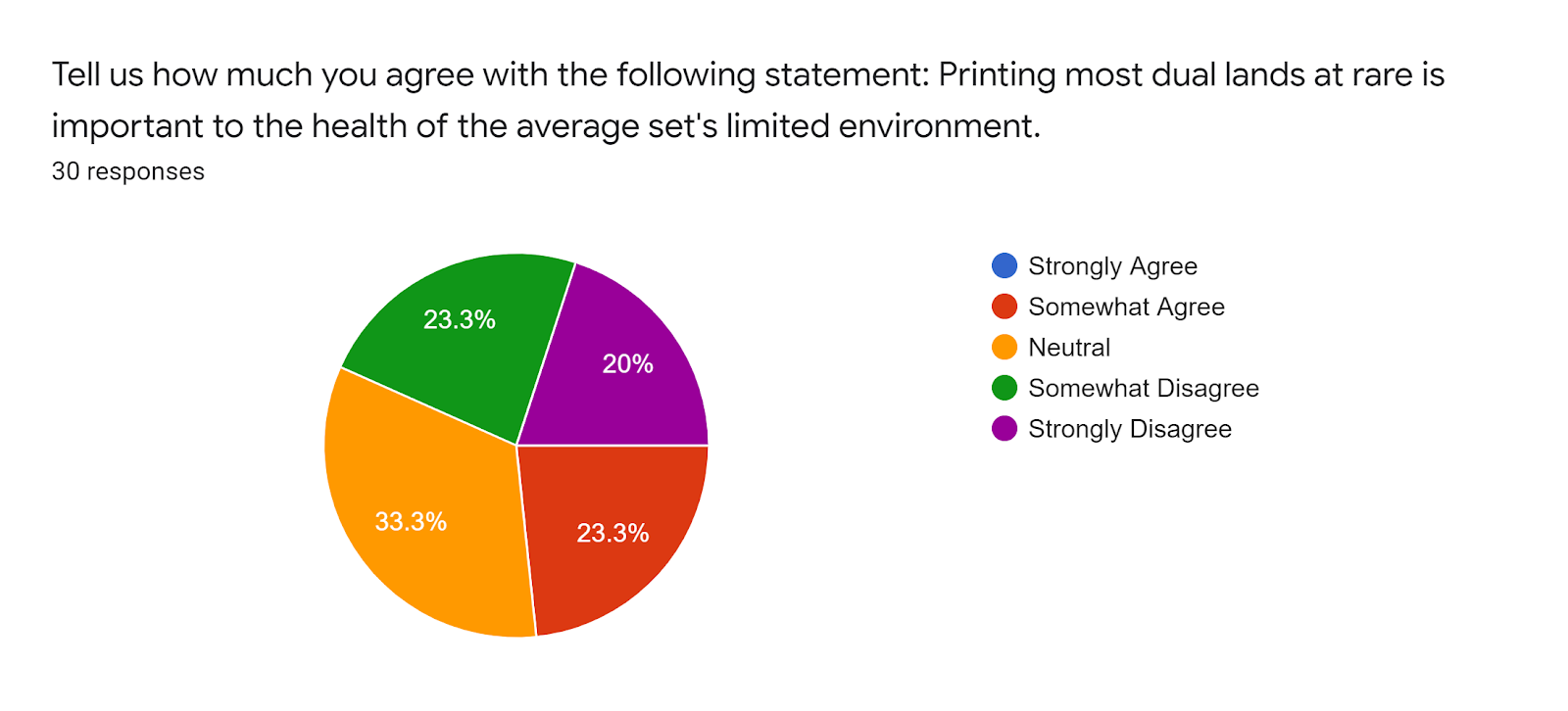 Forms response chart Question title Tell us how much you agree with the following statement Printing most dual lands at rare is important to the health of the average sets limited environment Number of responses 30 responses