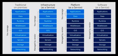Qual a diferença entre softwares on-premises e cloud servers?