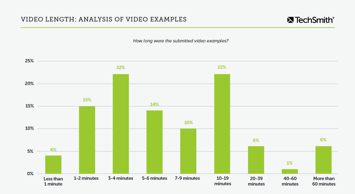 Chart showing preferred video lengths. The most popular lengths were three to four minutes and 10 to 19 minutes.