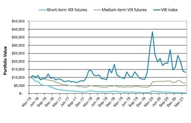 Portfolio value of short-term VIX futures, medium-term VIX futures and the VIX index from 2016 to 2021.