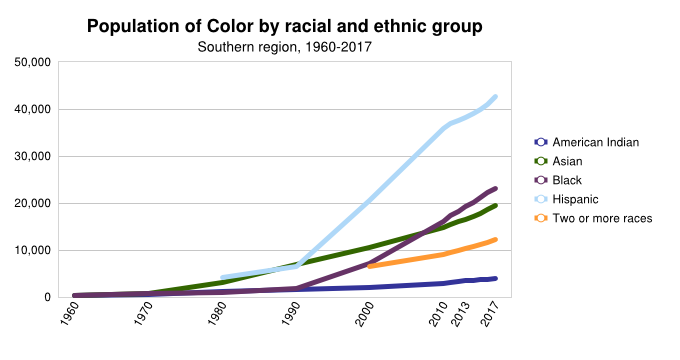 Population by Racial/Ethnic Group