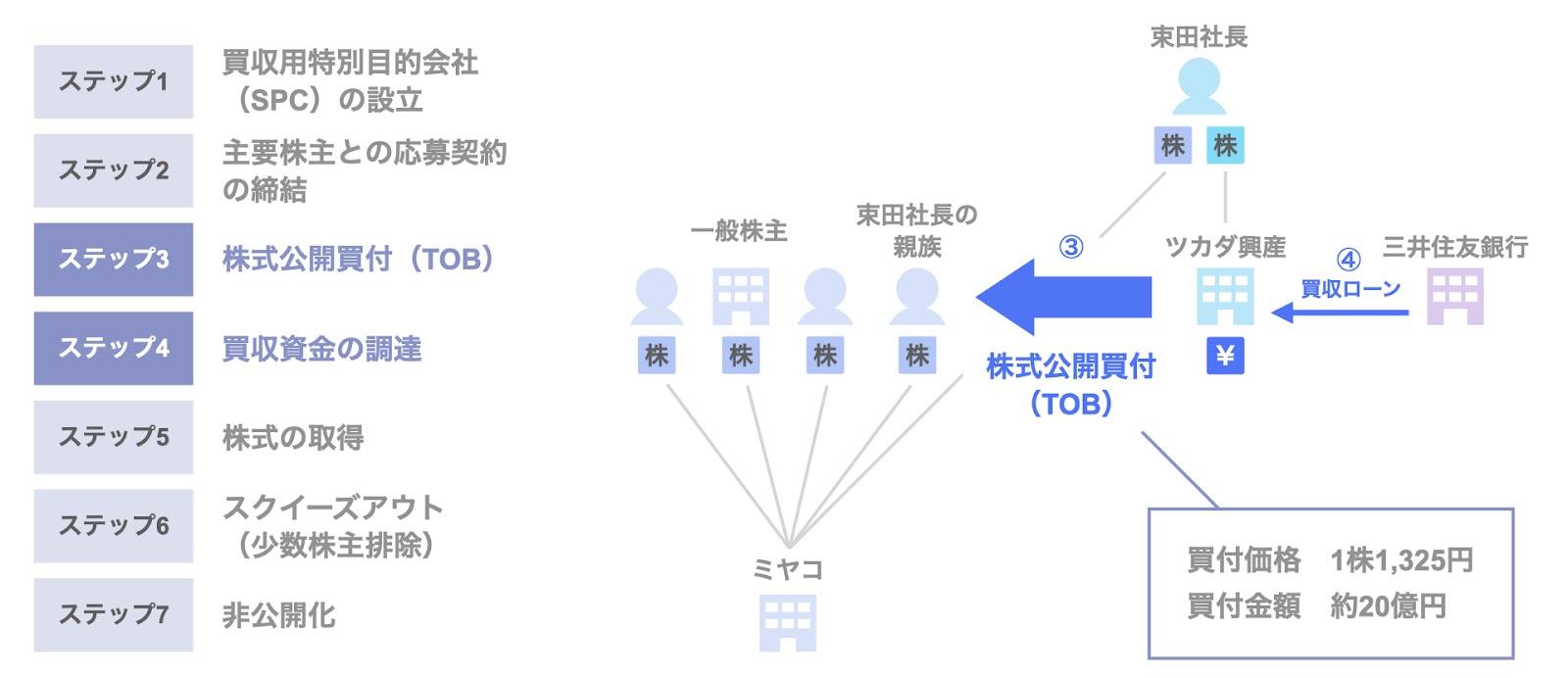 ミヤコのMBOによる非公開化のスキーム3,4