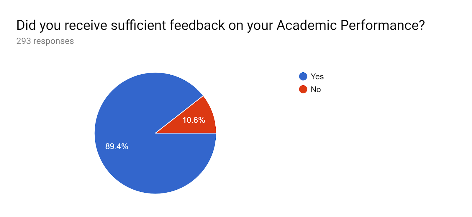 Forms response chart. Question title: Did you receive sufficient feedback on your Academic Performance? . Number of responses: 293 responses.