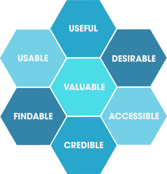 UX Honeycomb design