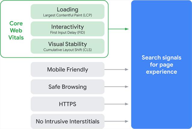 Core Web Virals не будет основным фактором ранжирования Google