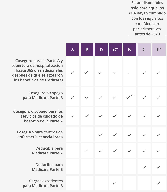 Infografía del seguro suplementario de Medicare