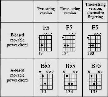 Guitar Chord For Beginner Screenshot Thumbnail
