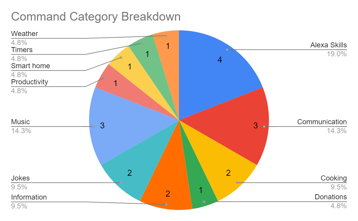 Command Category Breakdown