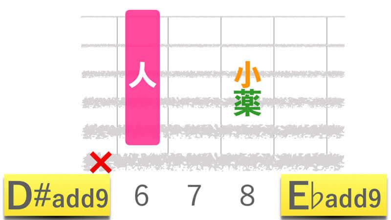 ギターコードD#add9ディーシャープアドナイン|E♭add9イーフラットアドナインの押さえかたダイアグラム表