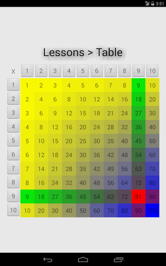 Best Times Tables Apps for 5 to 11 year olds - Educational ...