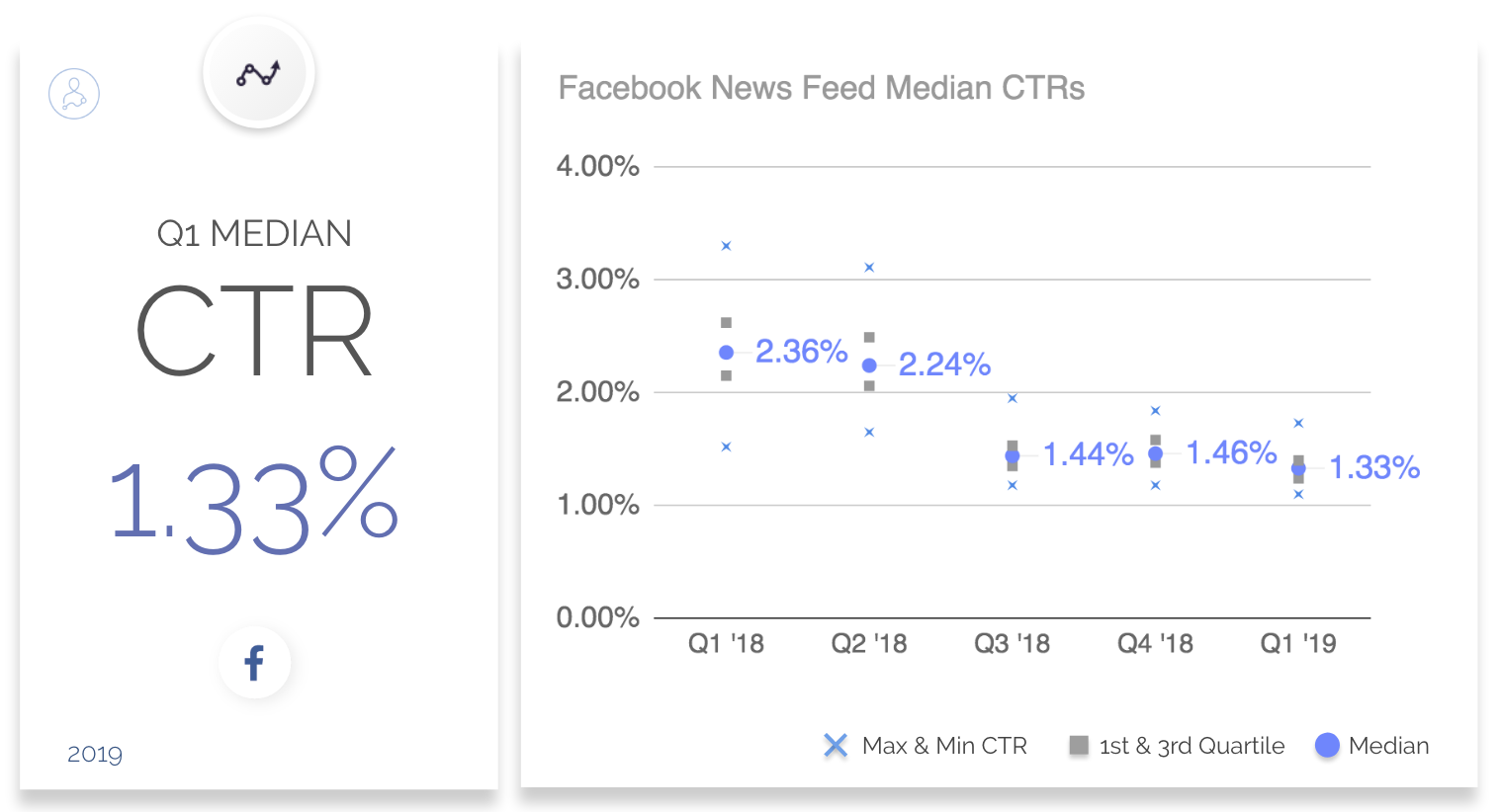 Facebook Ads CTR: Benchmarks and Best Practices