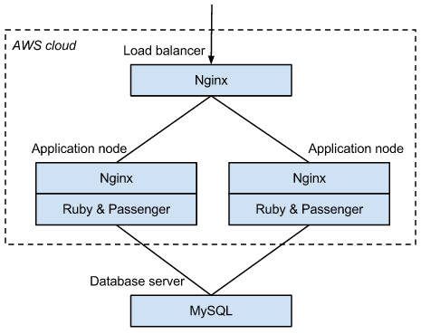 application nodes