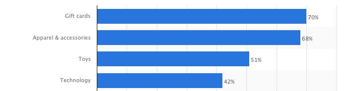 mostpopularholidaygiftitems2015canada.png