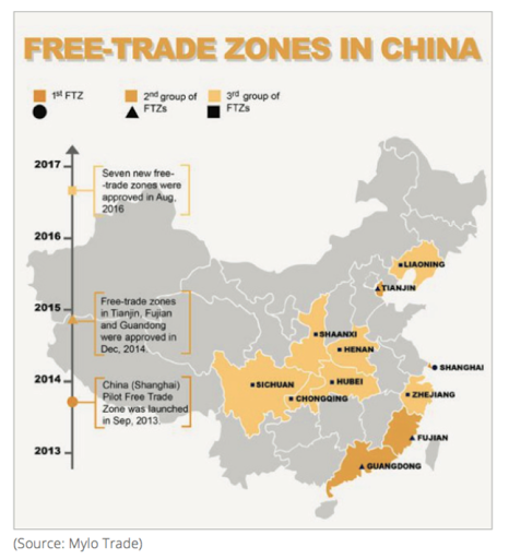 Free-trade zones in China