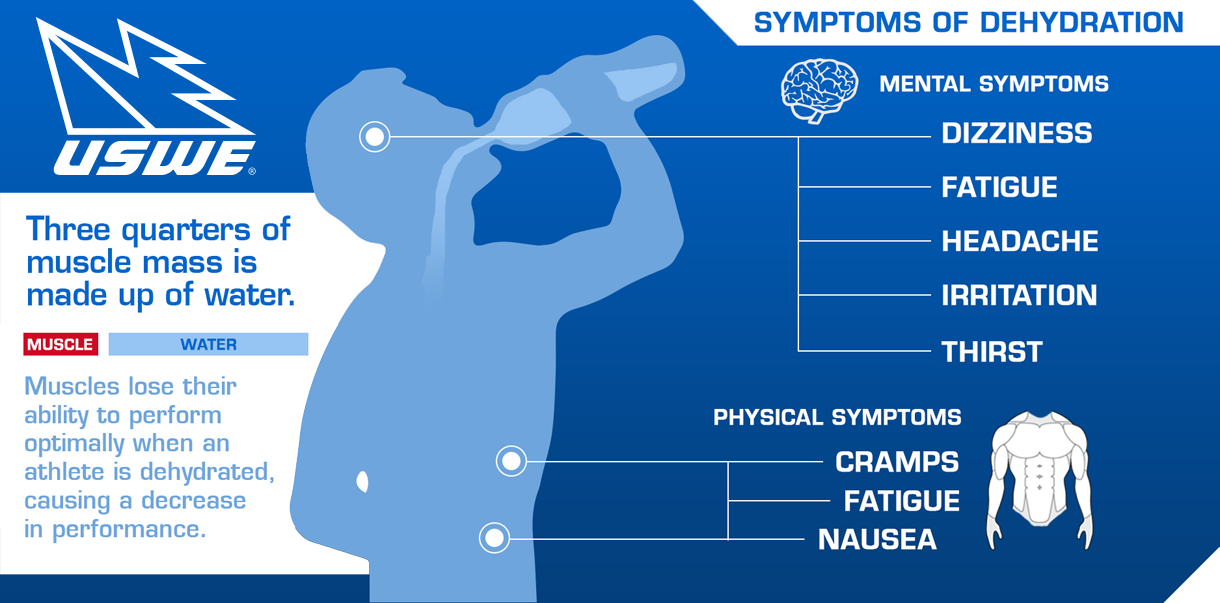 Hydration symptom description