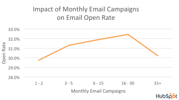 Impact of monthly email campaigns on email open rate