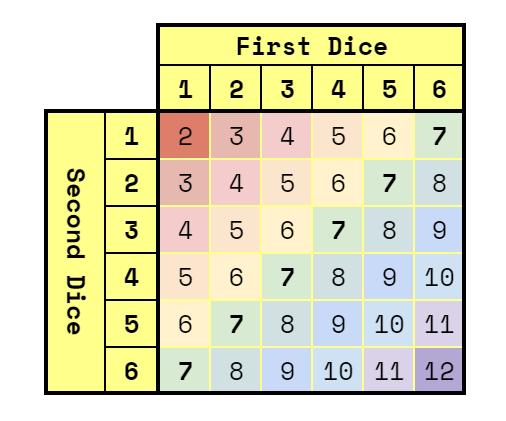 Tabela kombinacji wyników dla 2 x k6