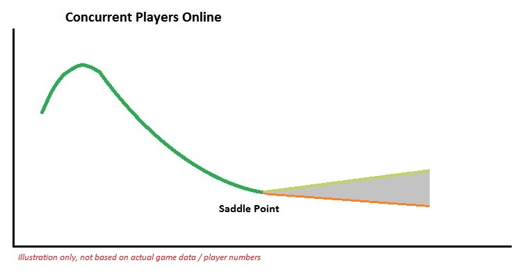player population general questions discussions albion online