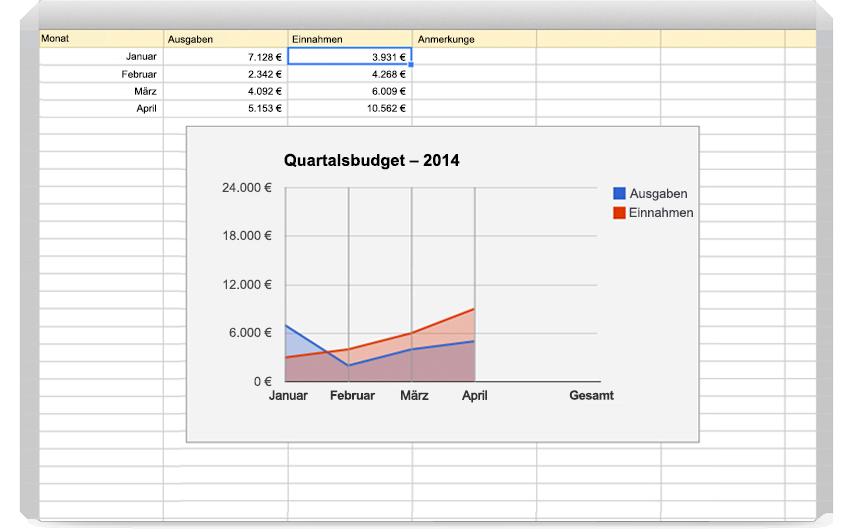 Google tabellen kalkulationen und datenanalysen fr firmen sie knnen ihre daten in diagrammen visualisieren pivot tabellen erstellen und filter hinzufgen wenn sie auf die schaltflche erkunden klicken ccuart Gallery
