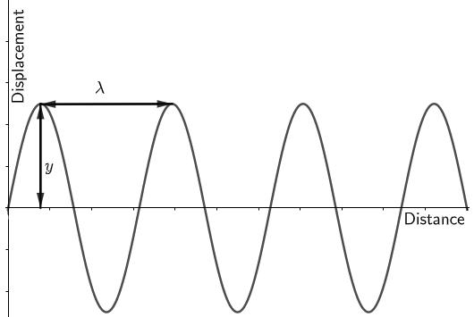 wave having amplitude and wavelength