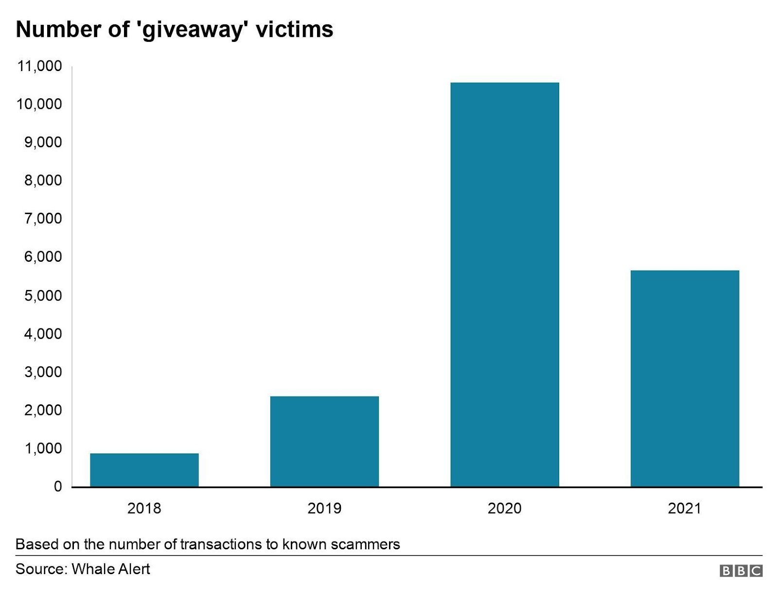 Number of 'giveaway' victims. . This chart shows how many victims Whale Alert has tracked in the last 4 years Based on the number of transactions to known scammers.