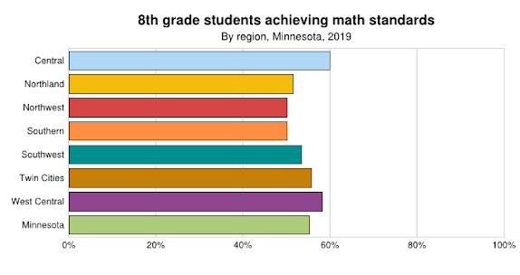 8th Grade Math By Region