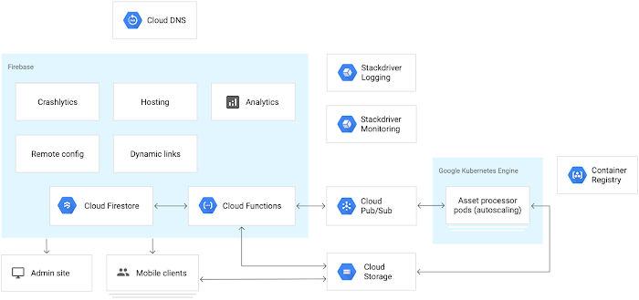 Torch uses Google Kubernetes Engine and Container Registry in GCP for asset processing and communicates with Google Cloud Functions over Cloud Pub/Sub. Inside Kubernetes, a load-balanced Go app manages tasks. The main task is ingesting 3D assets using C++ importers and processors. The assets are dispatched to Cloud Storage, from which mobile clients can stream assets directly. The rest of Torch data, including scene and project storage, resides in a Cloud Firestore database.