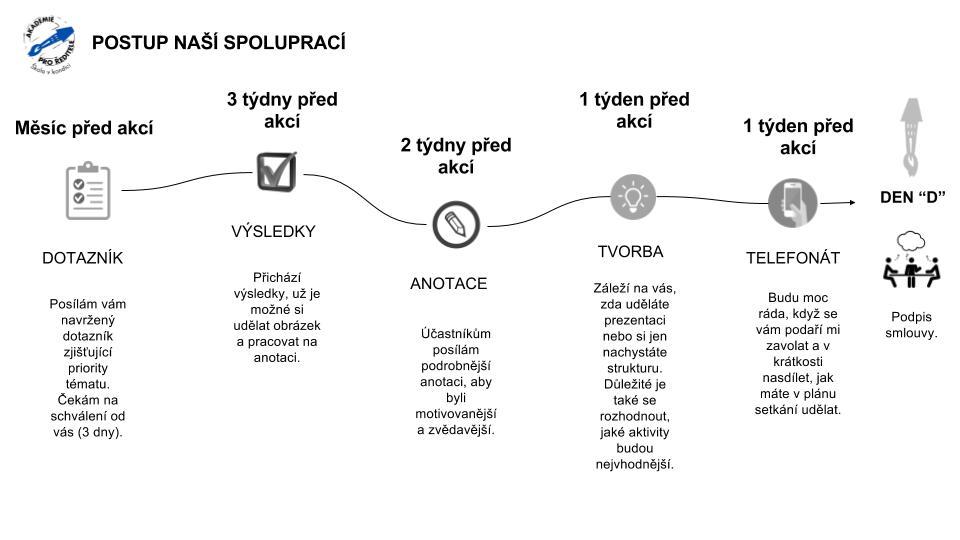 Roadmapa spolupráce s lektorem.jpg