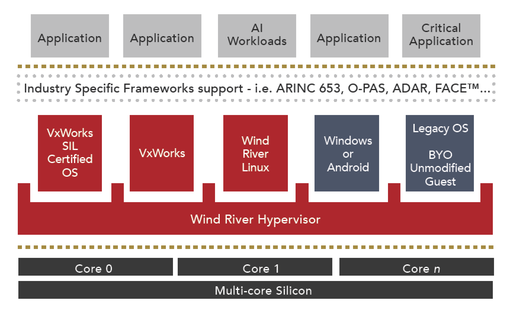 Figure 3 – Reference architecture for the Helix Platform Type 1 Hypervisor, which enables multiple embedded systems to run on a single piece of silicon