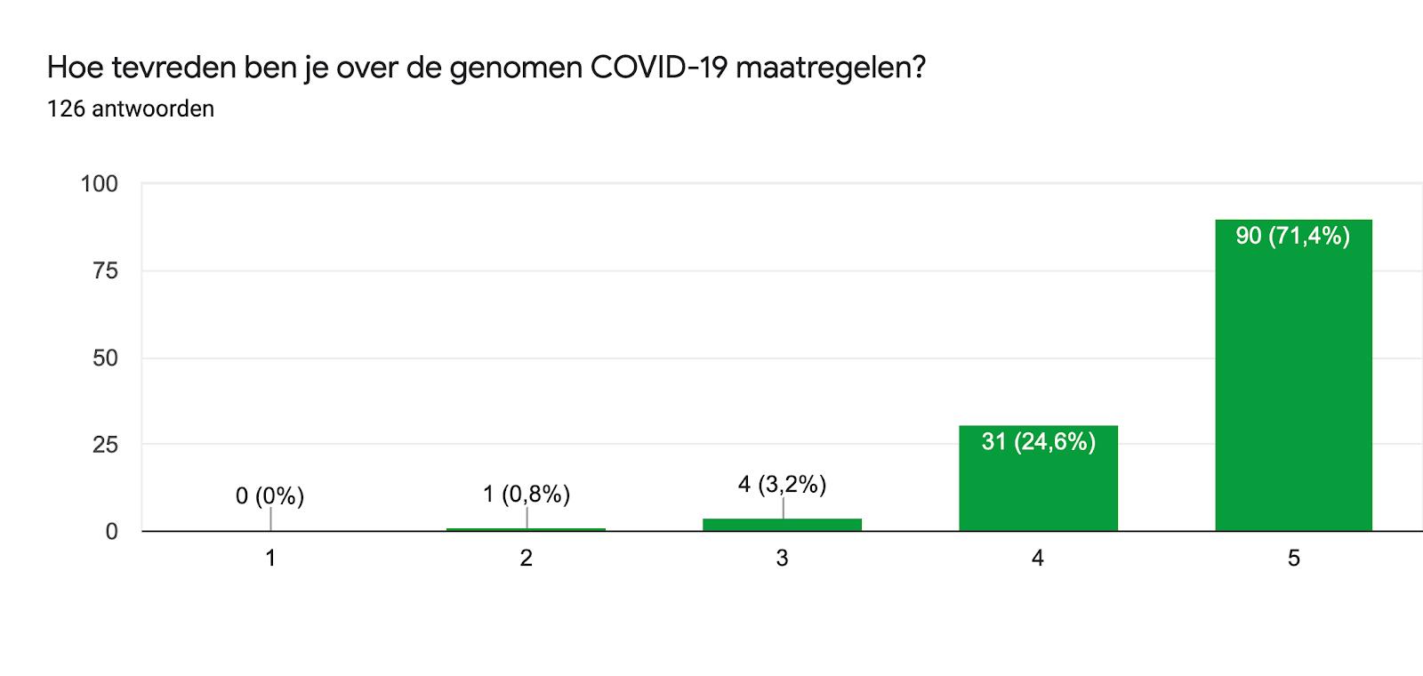 Diagram met antwoorden op het Formulier. Titel van de vraag: Hoe tevreden ben je over de genomen COVID-19 maatregelen?. Aantal antwoorden: 126 antwoorden.