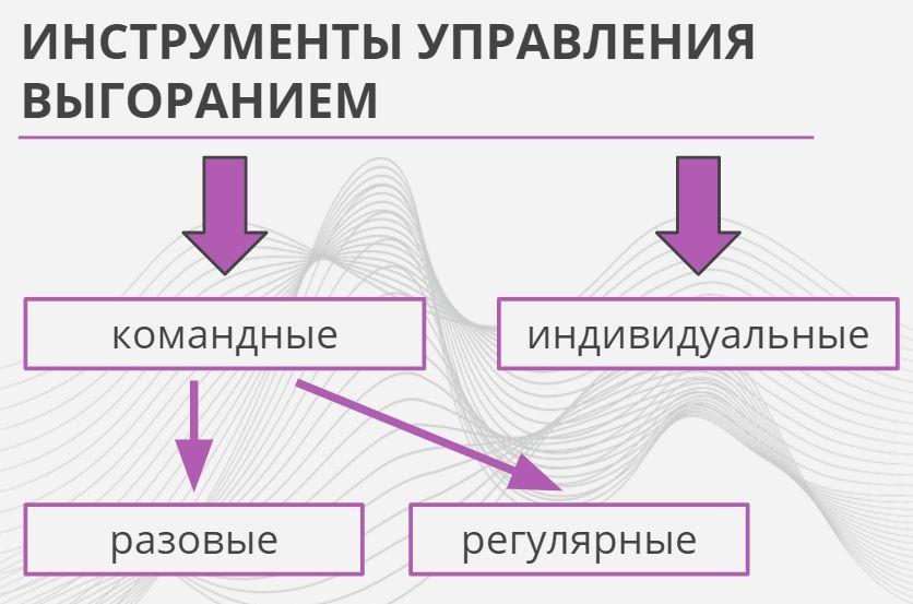 Схема с инструментами управления выгоранием. Изображение предоставлено командой центра «Форсайт»