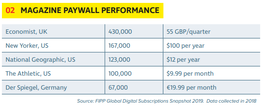 Need to Know: Paywalls and Subscription Pricing Strategy
