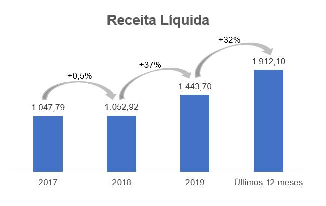 Gráfico sobre Receita Líquida – Milhares (reais).