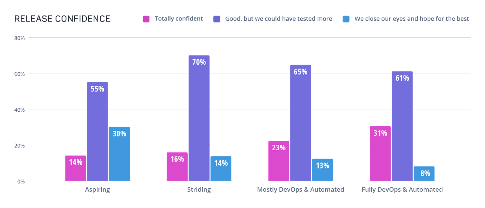Bar graph showing role of quality assurance. Full DevOps with Automated Testing test early and often with a culture of quality throughout dev.