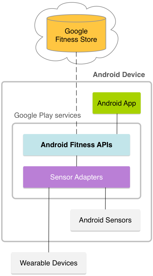 how to connect google fit