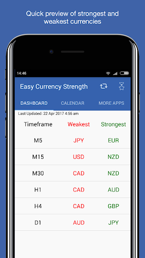 Easy Currency Strength screenshot