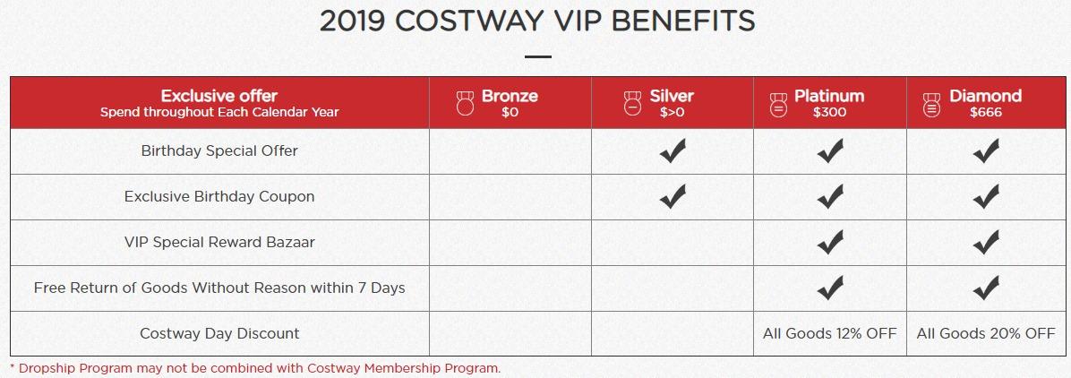 Costway VIP Benefits