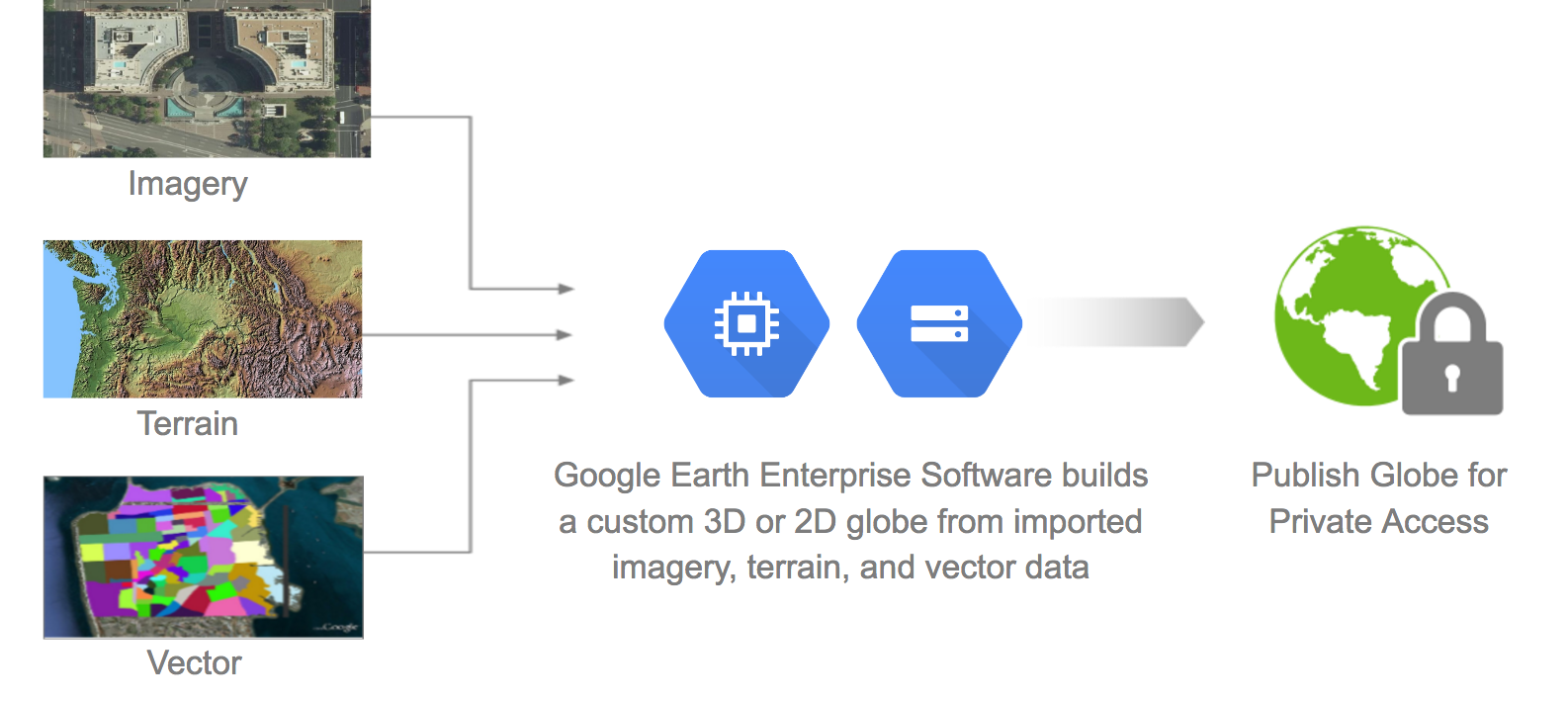 Open-Sourcing Google Earth Enterprise
