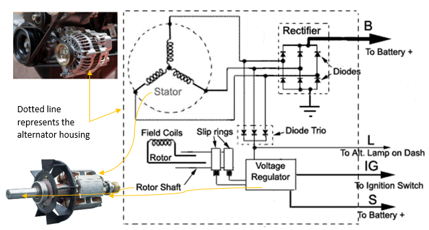 Schematic showing placement of alternators within the automotive engine