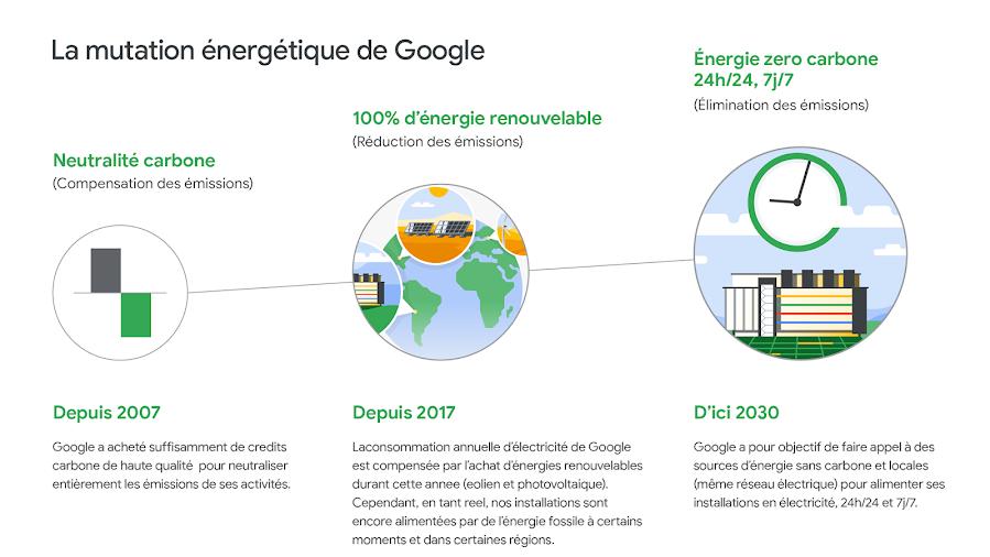 Iconographie du parcours énergétique de Google: compensation, réduction, puis suppression des émissions.