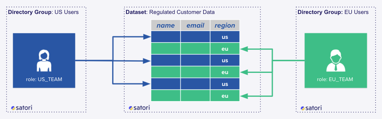 Satori's New DataSecOps Policy Engine Will Streamline and Revolutionize Data Security for Large Enterprises