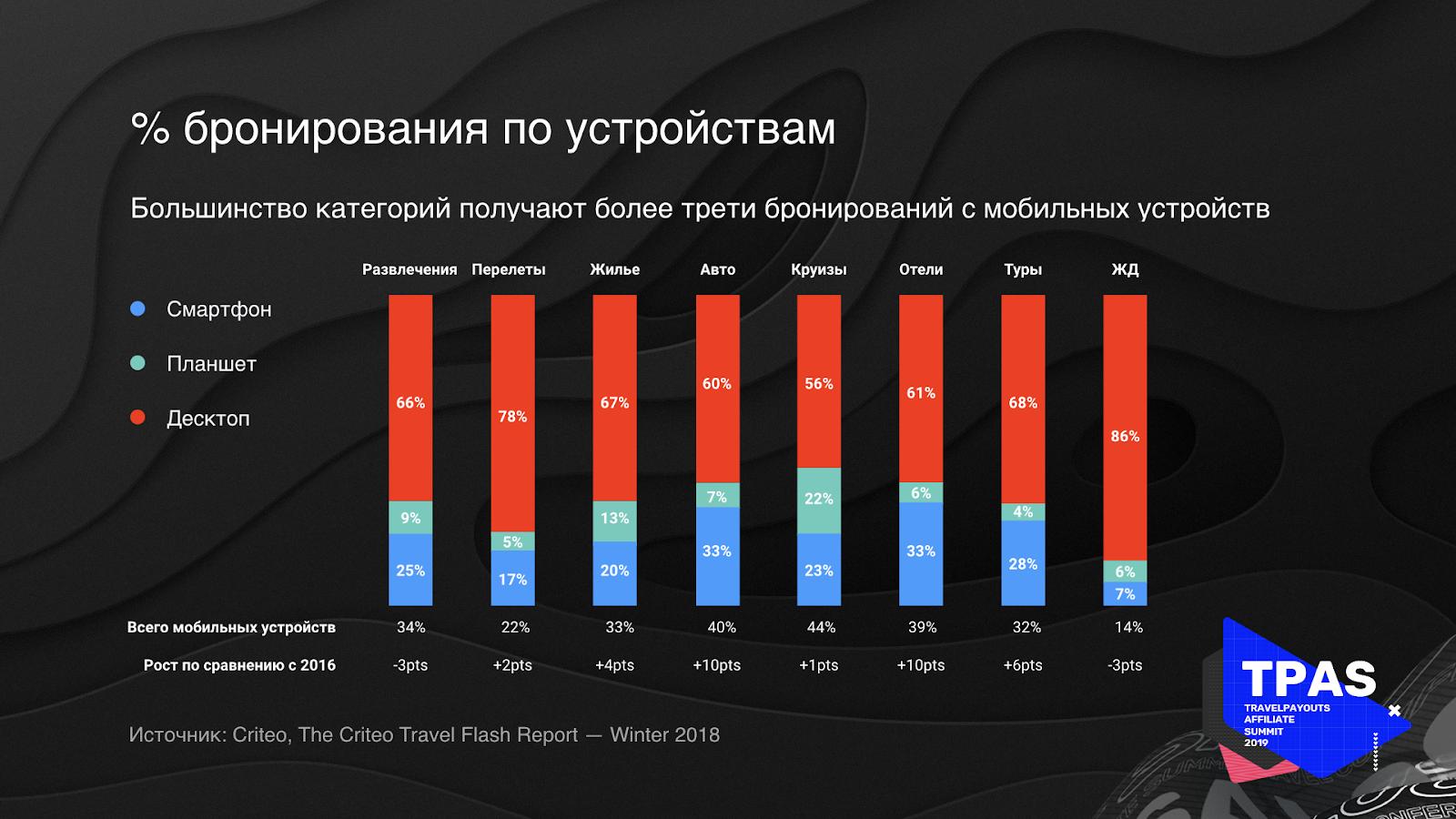 Рост мобильной аудитории, которая совершает покупки в тревел-нише