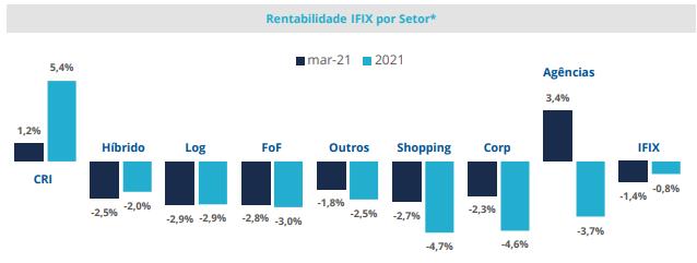 Gráfico apresenta rentabilidade do IFIX por segmentos.